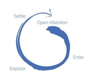Open Floor Movement Cycle